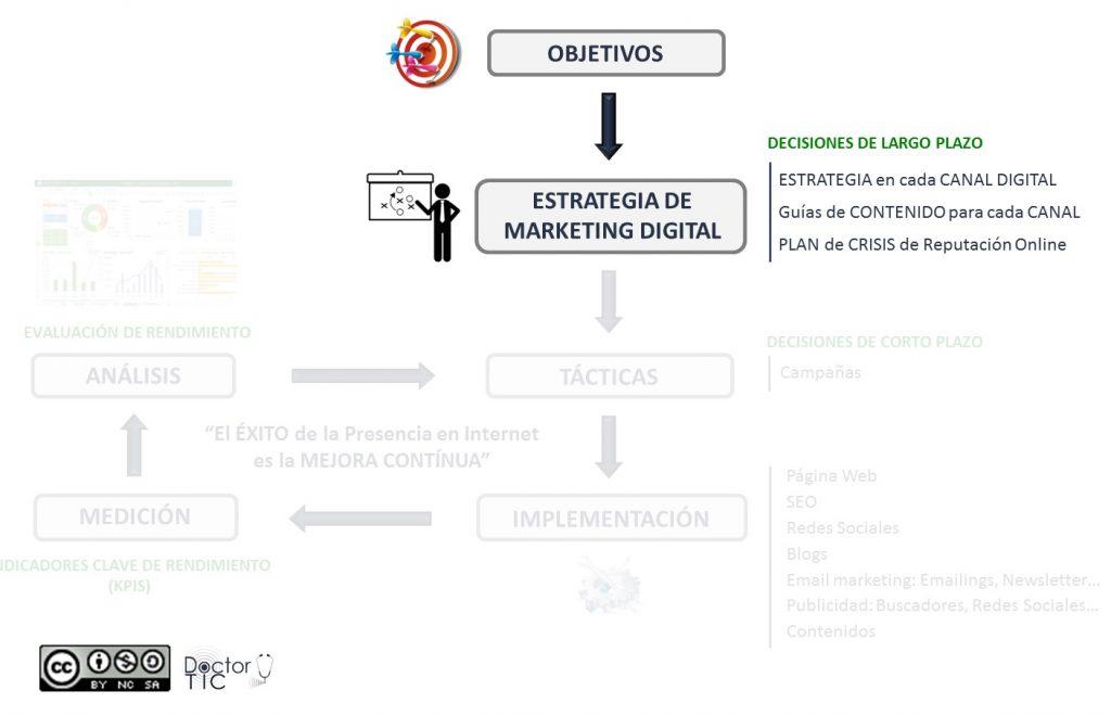 Asesoría Estratégica Negocio Online Salud Digital Doctor TIC