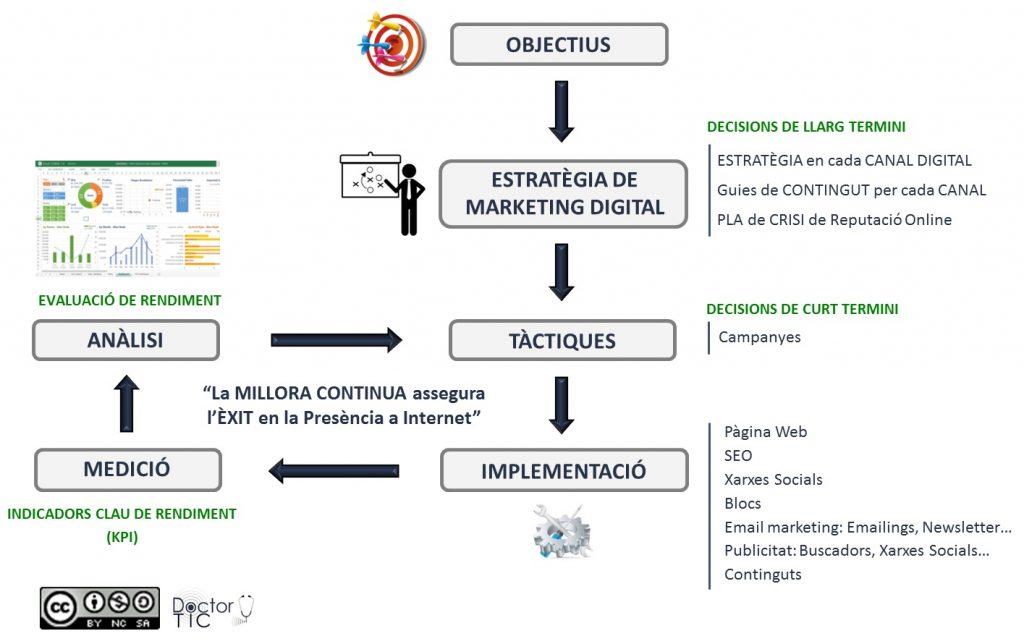 Màrqueting Digital Presència a Internet Salut Digital Doctor TIC
