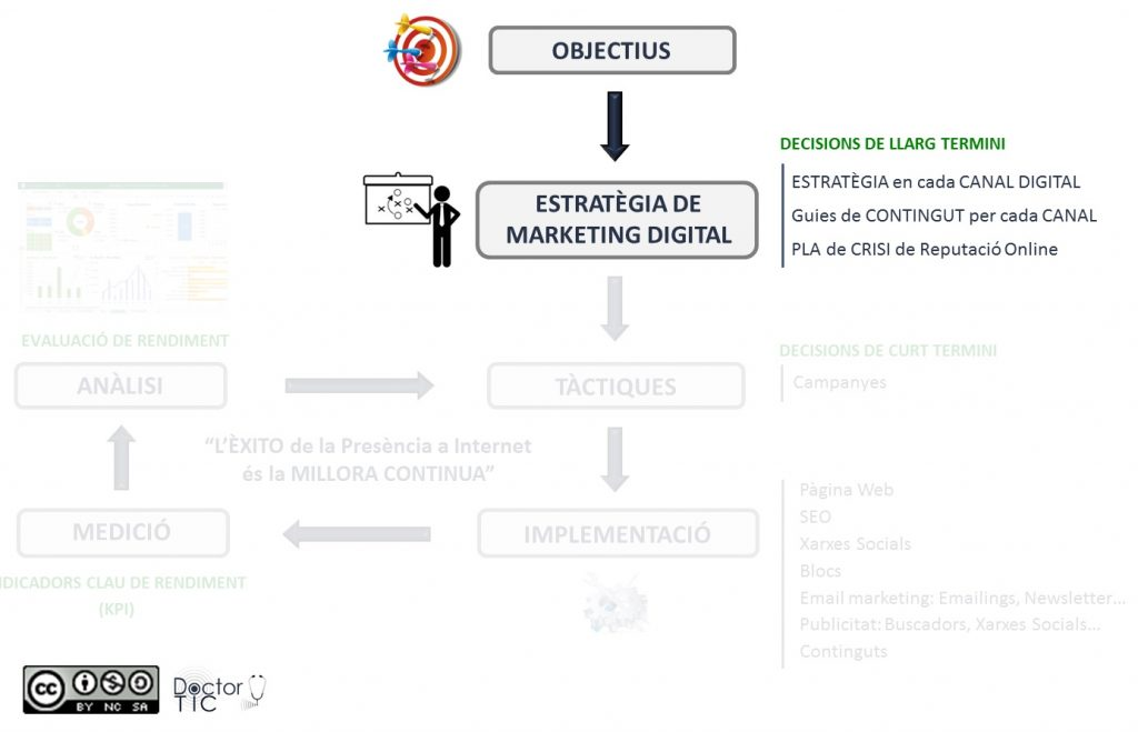 Assessoria Estratègica Negoci Online Salut Digital Doctor TIC