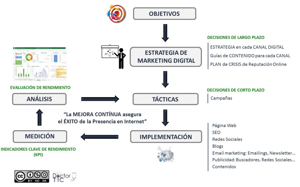 Marketing Digital Presencia en Internet Salud Digital Doctor TIC